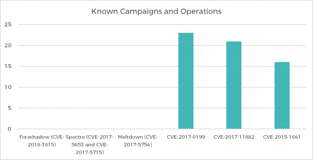 Figure 2: Orpheus' repository of intelligence reports highlights the disparity in the number of disclosed operations and campaigns that these vulnerabilities have been used in. This indicates that the utility of a vulnerability does not necessarily correlate with the amount of coverage it receives.