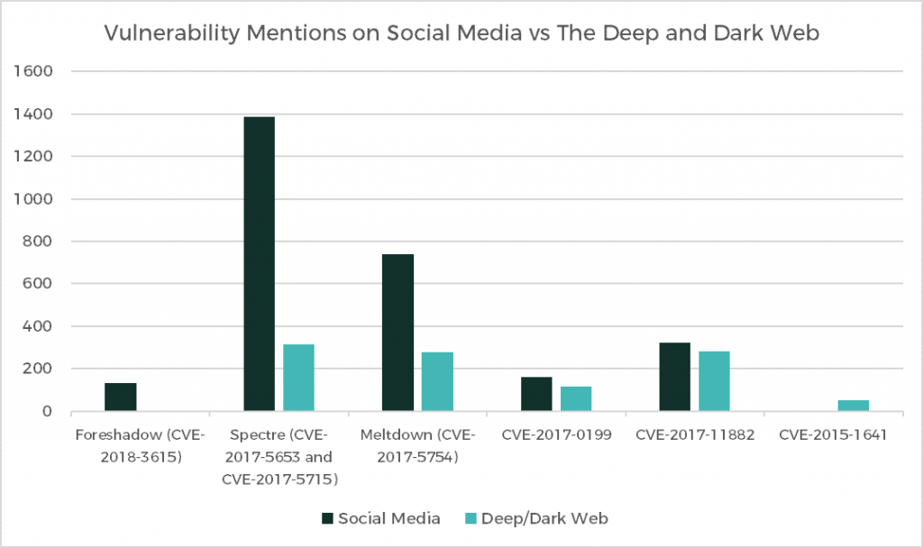 Figure 1: Chart showing the disparity in mentions of certain vulnerabilities on social media and cybercriminal communities. The first three were evidently overhyped, as the large difference in interest shows. In Foreshadow's case, cybercriminals barely registered any interest at all. The latter three, meanwhile, are some of the most frequently tagged CVEs in our dataset. Here, the disparity is much less noticeable. Moreover, CVE-2015-1641, which affects the ubiquitous Microsoft Word, is evidently underestimated, as it receives little attention on social media.